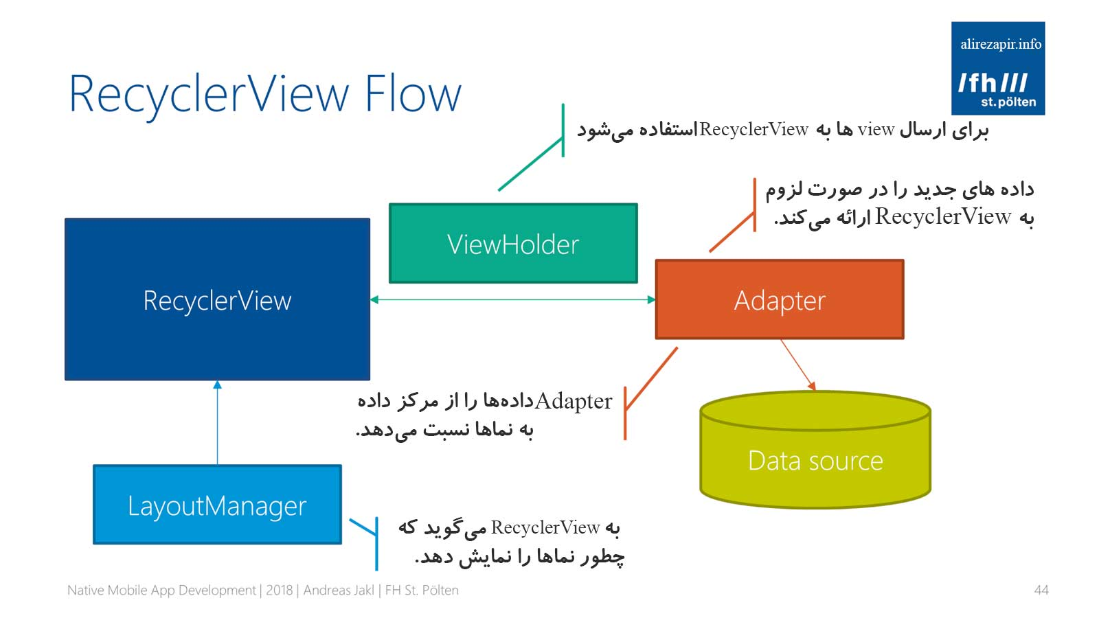 Android-RecyclerView-Flow- علیرضا پیر